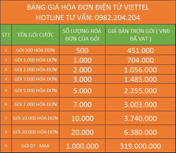 Bảng giá hóa đơn điện tử Viettel 2021