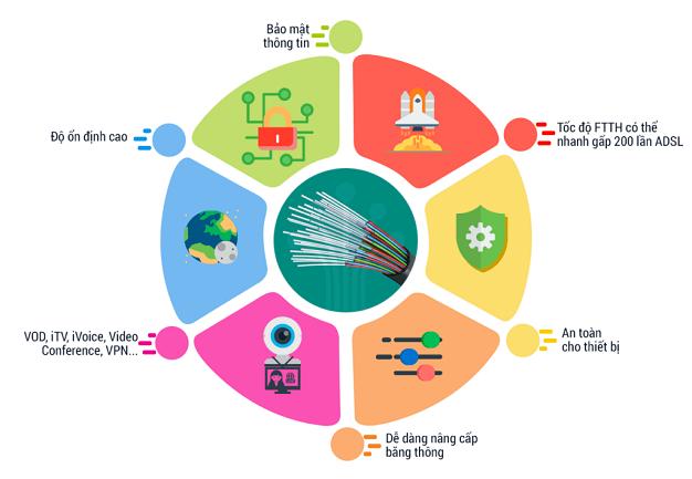 Các Gói Cước Internet Cáp Quang Doanh Nghiệp Viettel 2021 Miễn Phí IP Tĩnh