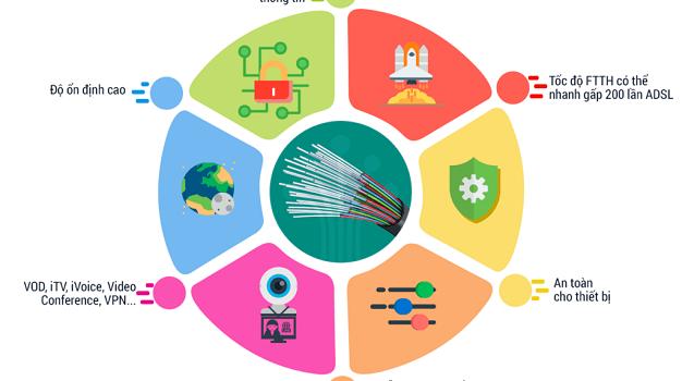 Đăng Ký Lắp Đặt Mạng Internet FTTH Cáp Quang Wifi Viettel TPHCM 2021