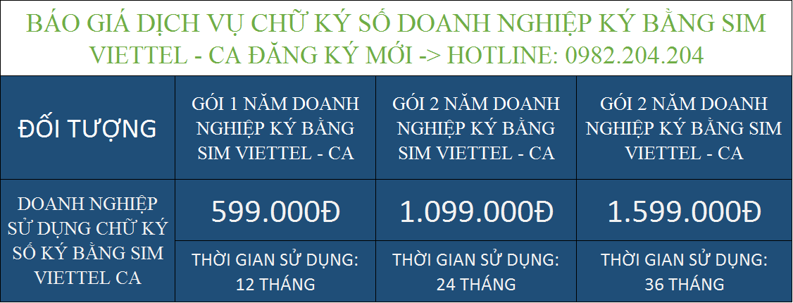 Tổng hợp bảng giá các gói dịch vụ chữ ký số Viettel giá rẻ doanh nghiệp ký bằng Sim Viettel CA