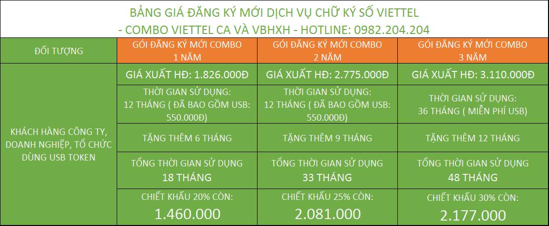 Tổng hợp các gói combo chữ ký số Viettel kèm vBHXH giá rẻ đăng ký mới