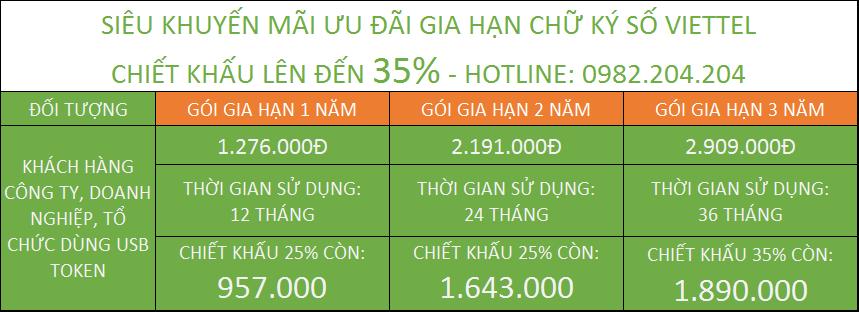 Bảng Giá Gia Hạn Chữ Ký Số Viettel 2021