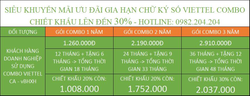 Bảng Giá Gia Hạn Token Viettel 2021 và vBHXH combo