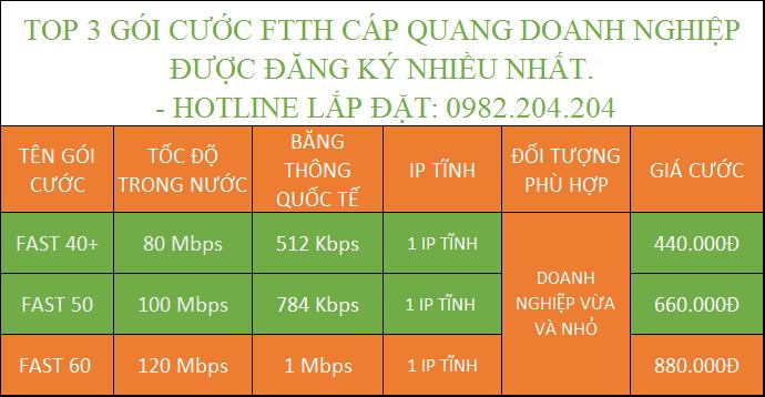 Các Gói Cước Internet Cáp Quang Doanh Nghiệp Viettel Được Đăng Ký Nhiều Nhất