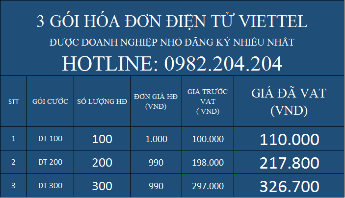 Bảng giá Top 3 các gói hóa đơn điện tử Viettel giá rẻ nhất