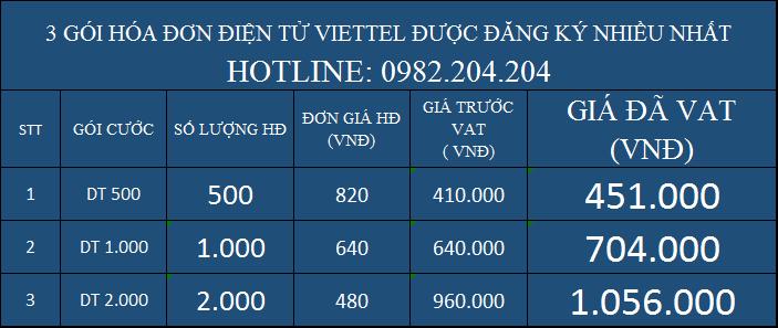Bảng giá Top 3 các gói hóa đơn điện tử giá rẻ Viettel được đăng ký nhiều nhất