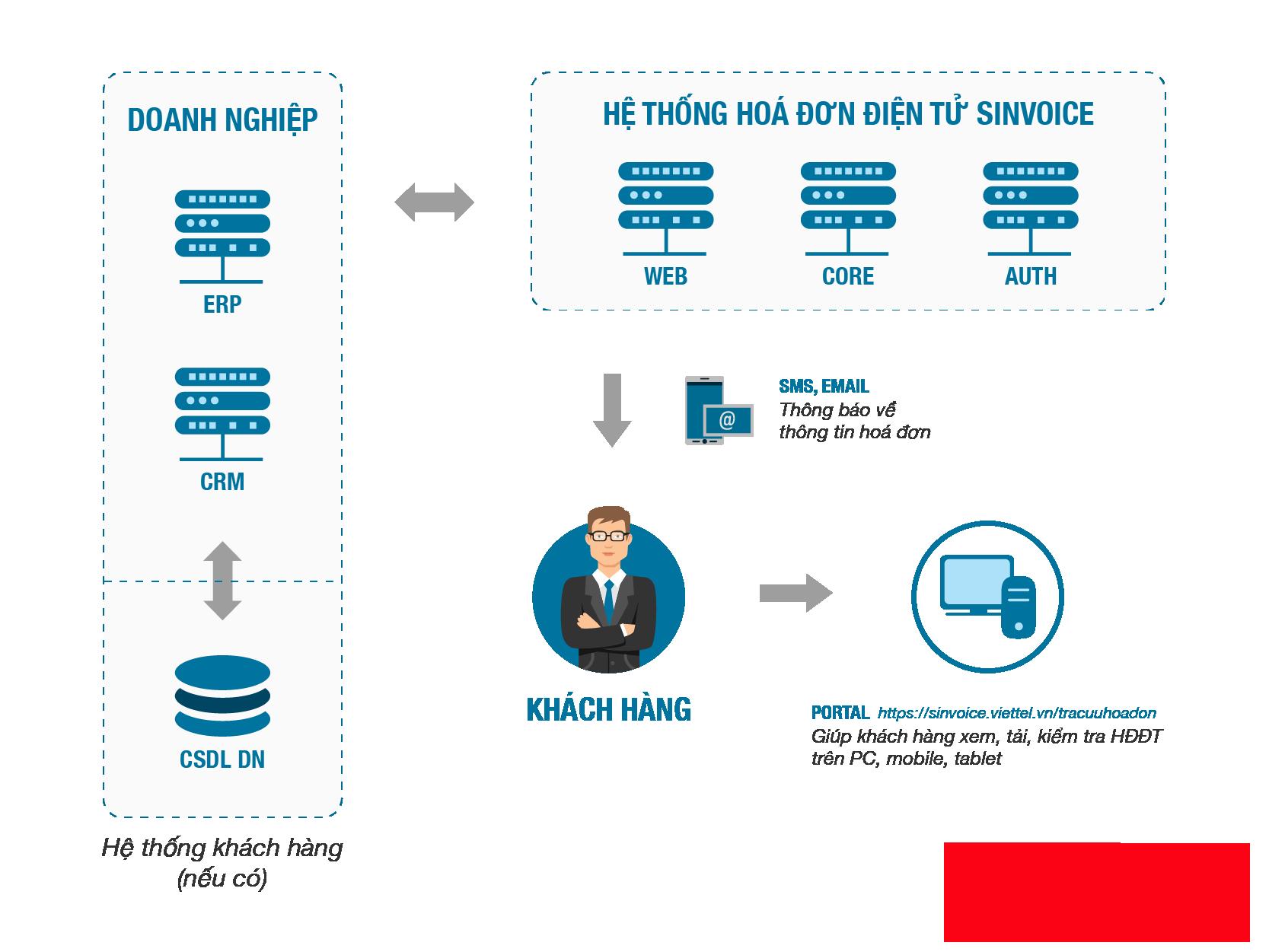 Hóa đơn điện tử giá rẻ do Viettel cung cấp tích hợp sẵn tính năng gửi tin nhắn SMS