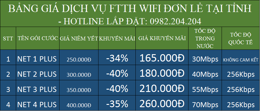 Tổng hợp bảng giá lắp mạng Viettel