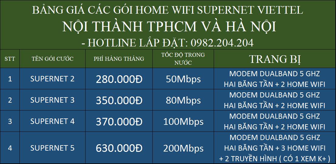 Bảng Giá Lắp Mạng Cáp Quang Wifi TPHCM Các Gói Supernet