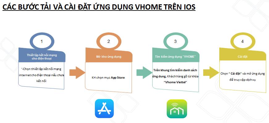 Camera Viettel giá rẻ hướng dẫn tải và cài đặt ứng dụng Vhome trên IOS