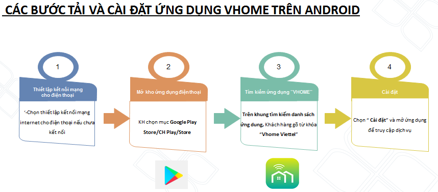 Camera giá rẻ Viettel hướng dẫn tải và cài đặt ứng dụng Vhome trên Android