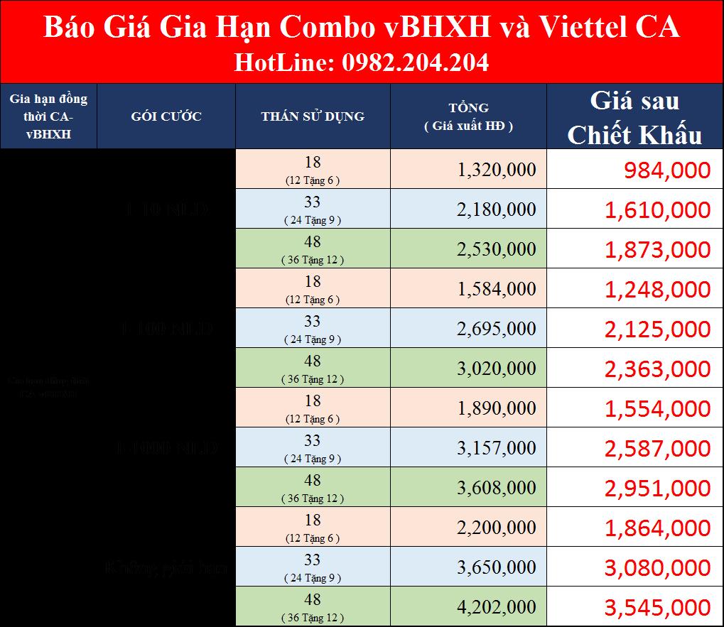 Giá gia hạn vbhxh và Viettel mới