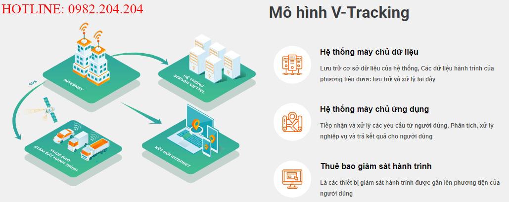 Mô hình giám sát hoạt động ô tô của thiết bị Vtracking Viettel