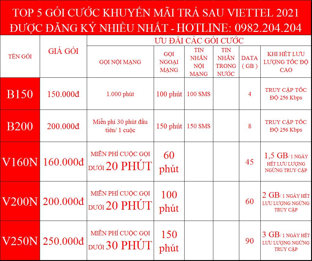 Top 5 Các Gói khuyến mãi được khách hàng đăng ký chuyển từ trả trước sang trả sau Viettel nhiều nhất.