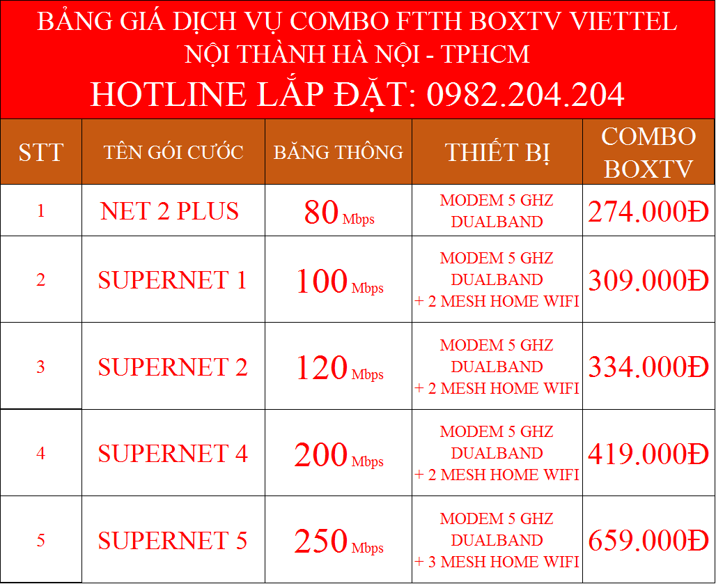 Lắp wifi Viettel tại Hà Nội combo truyền hình cáp nội thành
