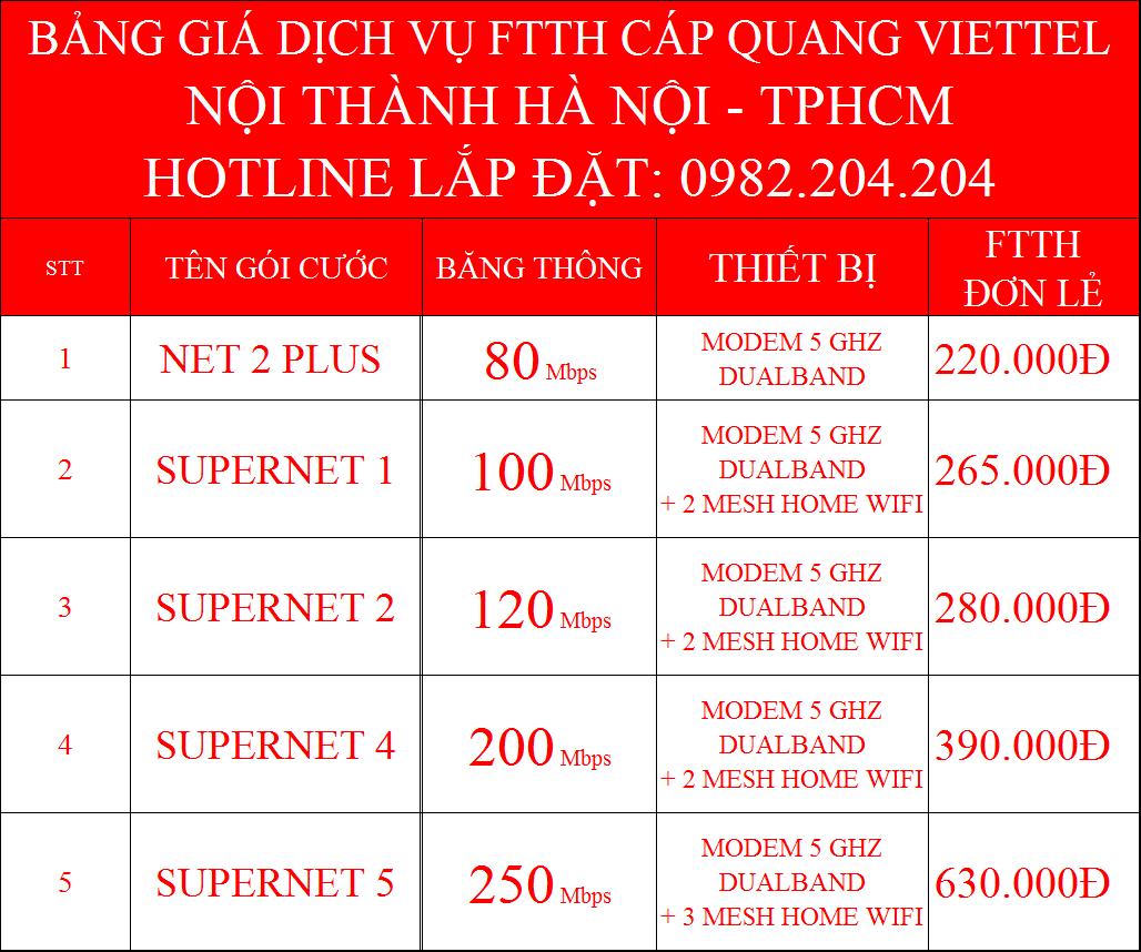 Lắp mạng Viettel Hà Nội FTTH nội thành