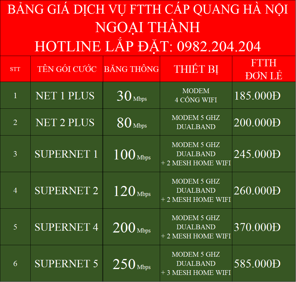 Bảng Giá Các Gói Cước Internet FTTH Cáp Quang Wifi Viettel Thanh Trì Hà Nội 2021
