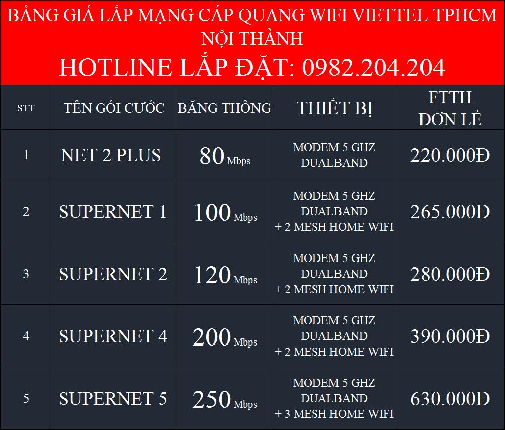 Khuyến Mãi Các Gói Cước Cáp Quang Wifi Viettel Hà Nội HCM nội thành