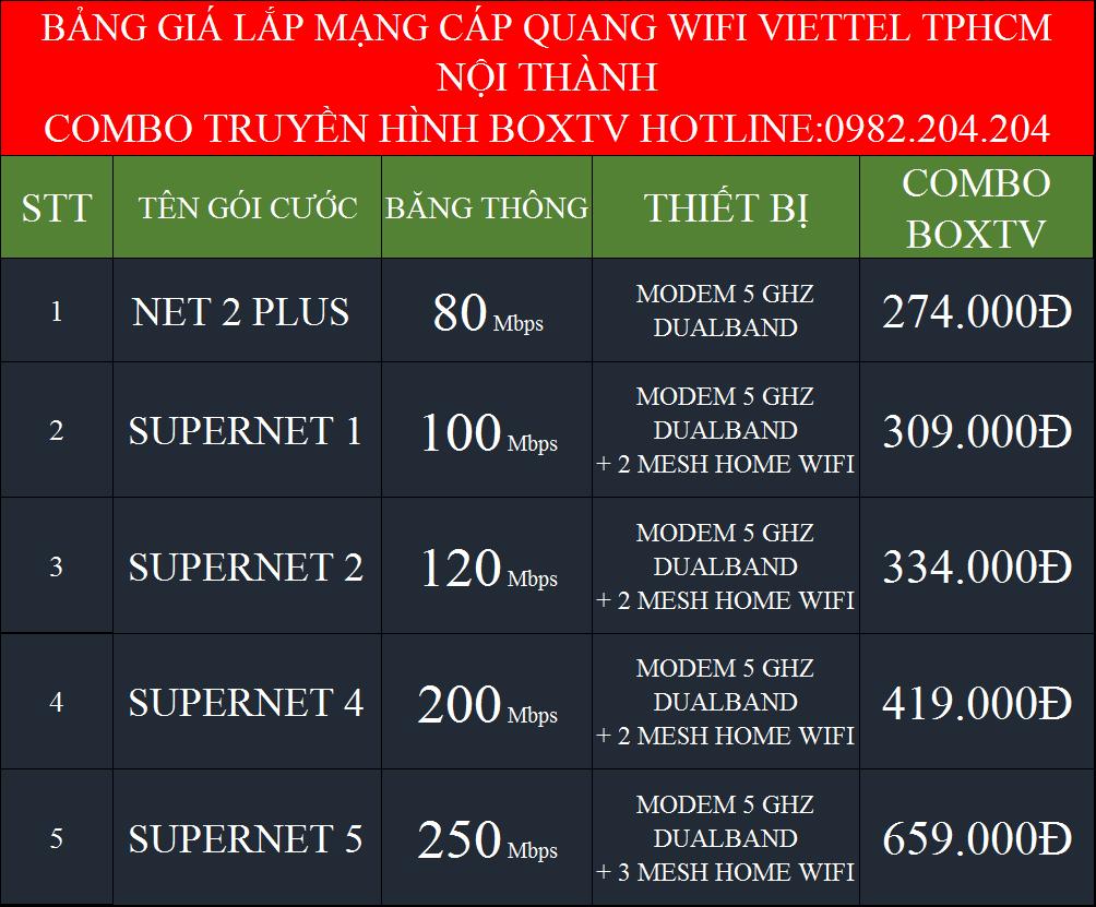 Lắp mạng cáp quang Viettel HCM Hà Nội kèm truyền hình BoxTV nội thành