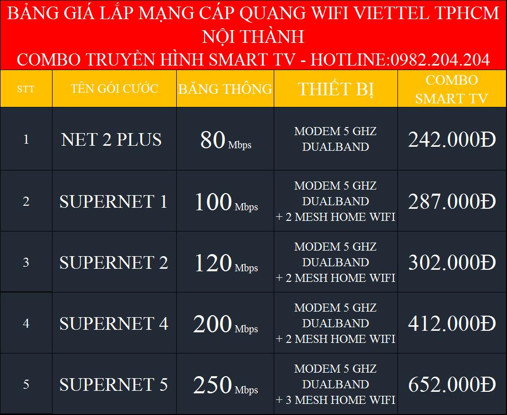 Lắp Combo Internet Và Truyền hình Viettel 2021 Hà Nội và TPHCM nội thành