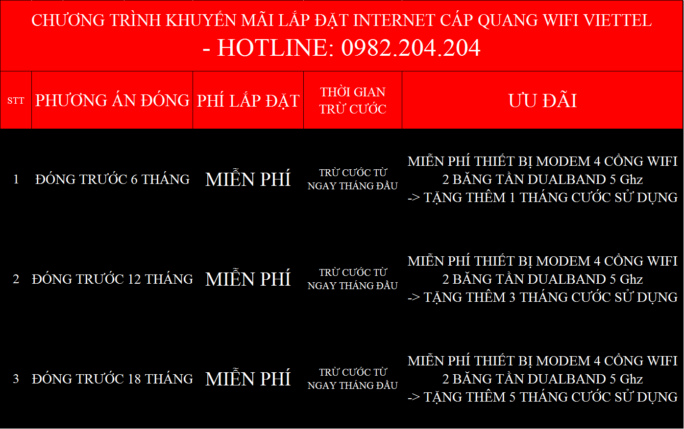 Lắp cáp quang Viettel Tuyên Quang