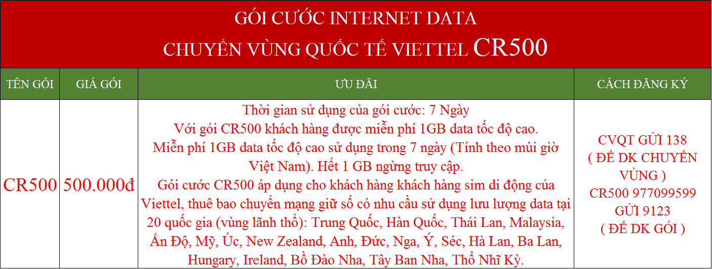 Gói internet data Viettel chuyển vùng quốc tế CR500