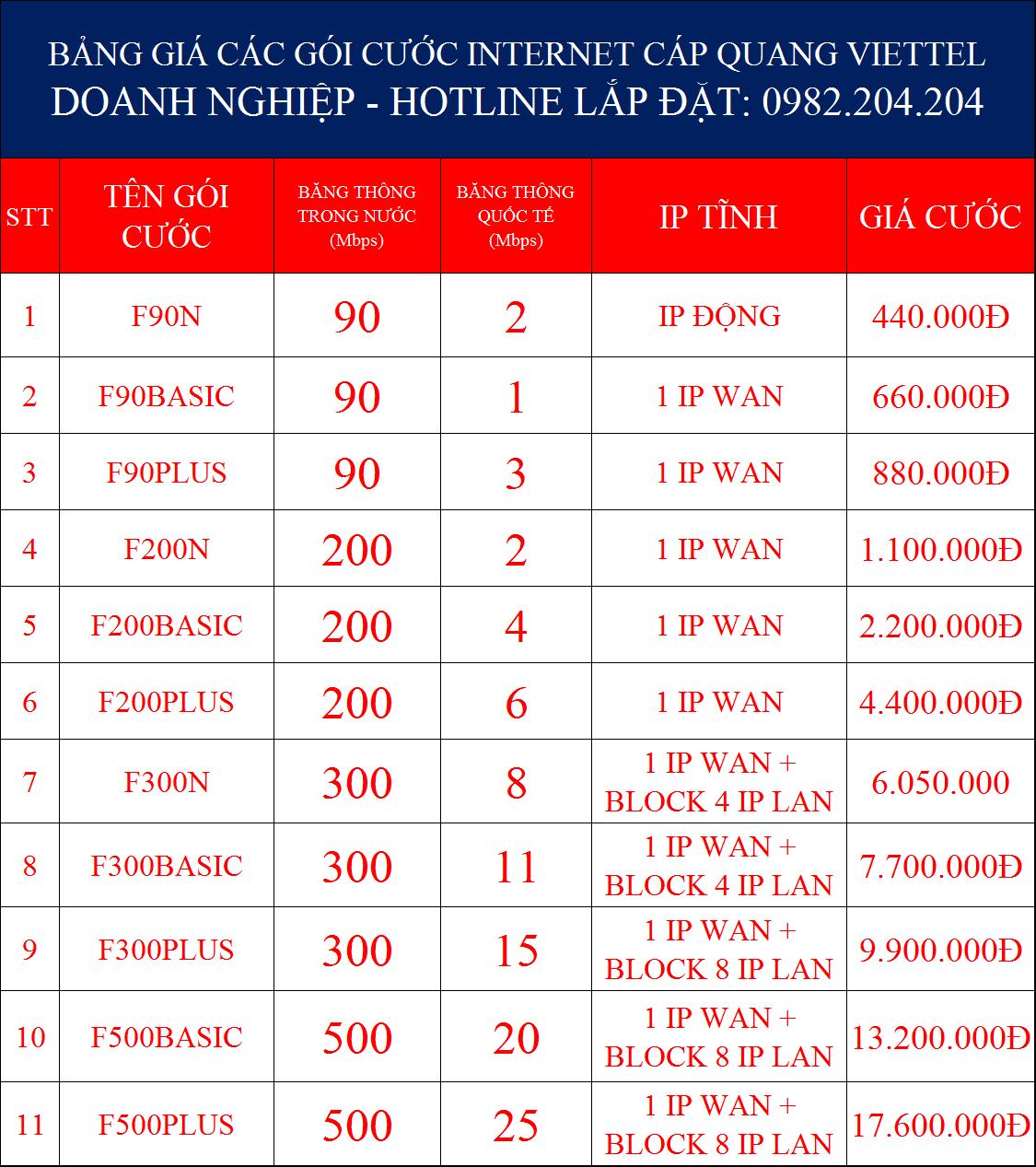 Bảng giá các gói cước internet cáp quang doanh nghiệp Viettel