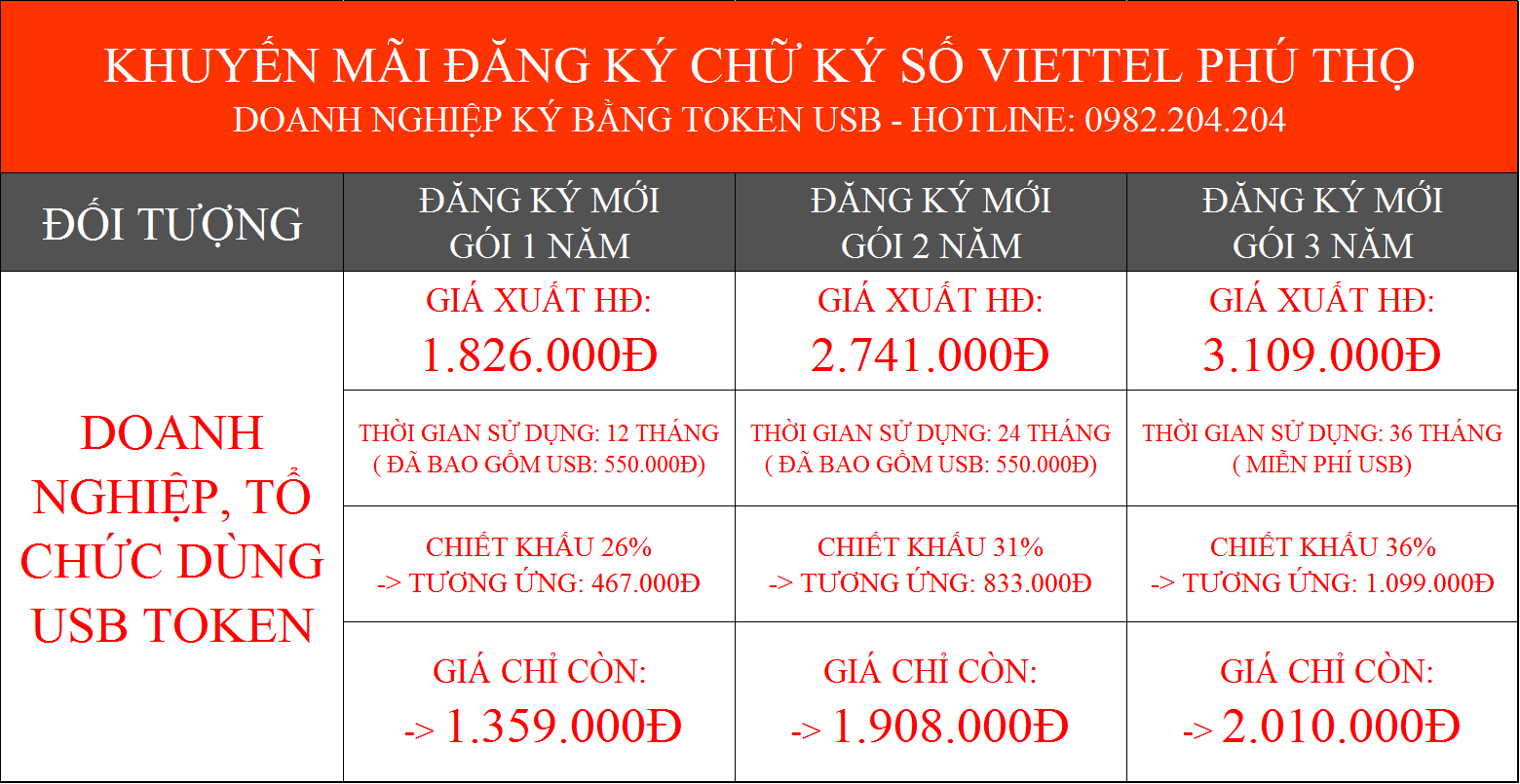 Bảng giá chữ ký số Viettel Phú Thọ