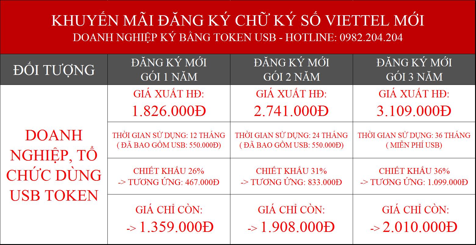 Bảng giá chữ ký số Viettel Thái Nguyên