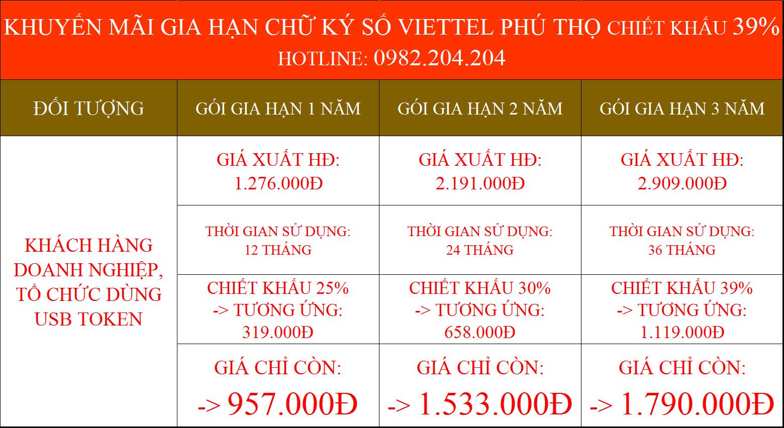 Gia hạn chữ ký số Viettel Phú Thọ