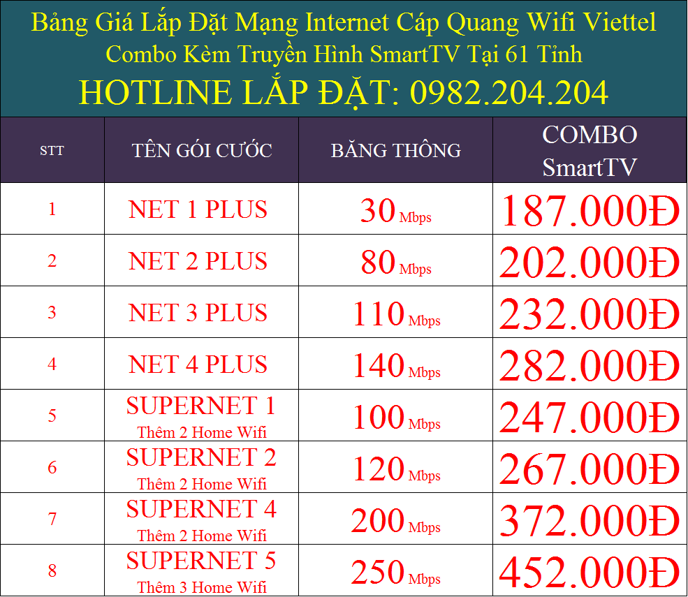 Gói cước internet Viettel 2022
