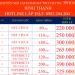 Siêu ưu đãi lắp mạng Viettel Bình Thạnh TPHCM 2021